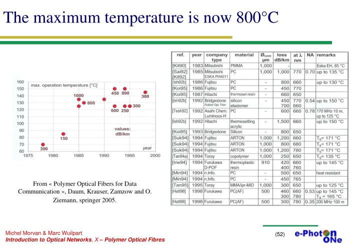 The maximum temperature is now 800°C
