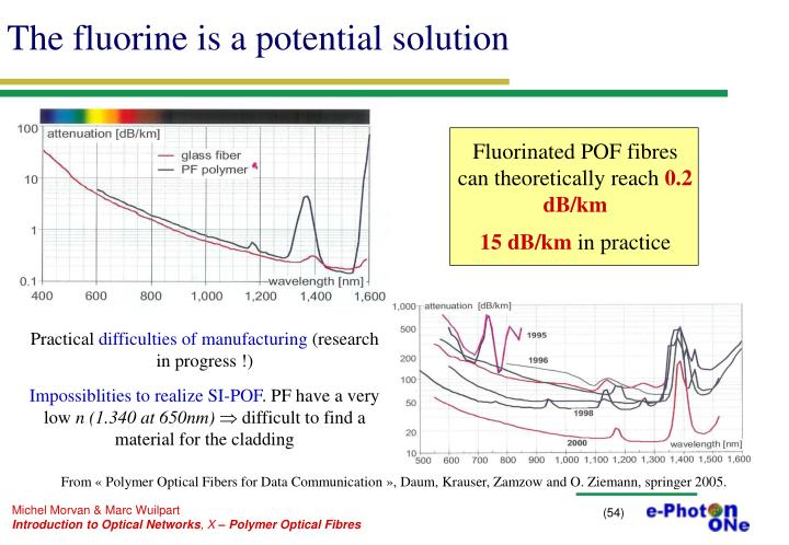 The fluorine is a potential solution
