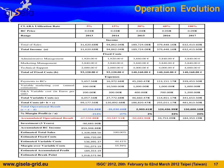 Operation  Evolution