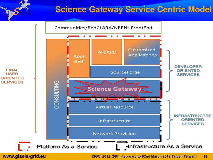 Science Gateway Service Centric Model