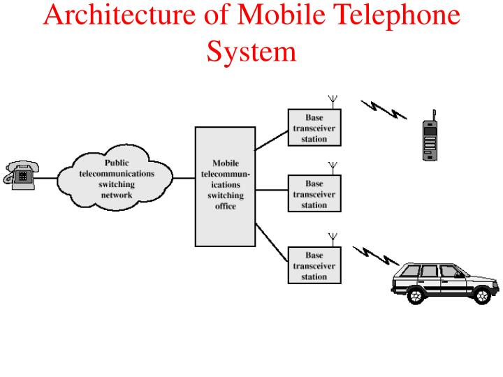 Architecture of Mobile Telephone System
