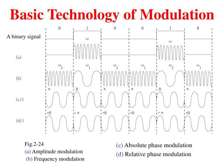 Basic Technology of Modulation