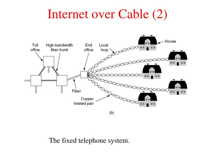 Internet over Cable (2)