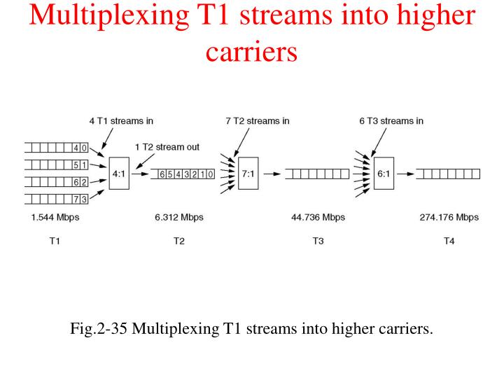 Multiplexing T1 streams into higher carriers