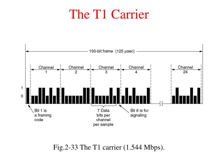 The T1 Carrier