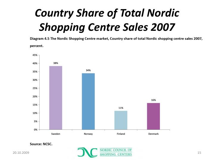 Country Share of Total Nordic Shopping Centre Sales 2007