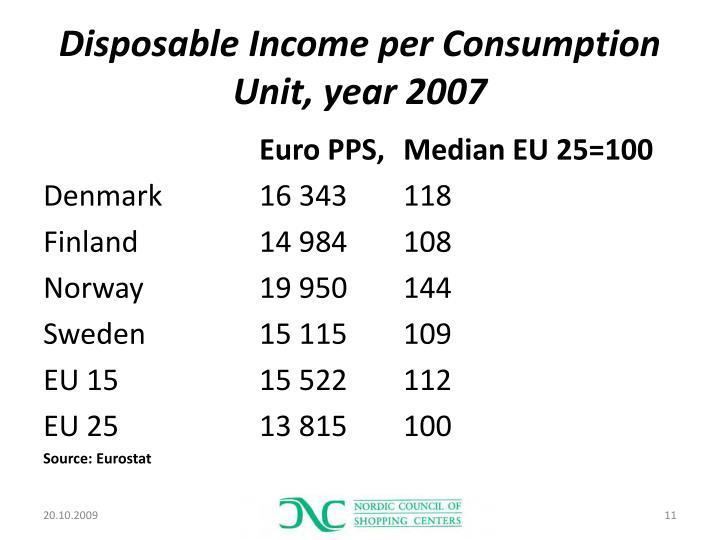Disposable Income per Consumption Unit, year 2007
