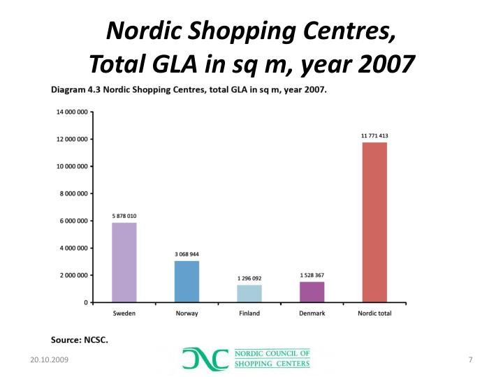 Nordic Shopping Centres,