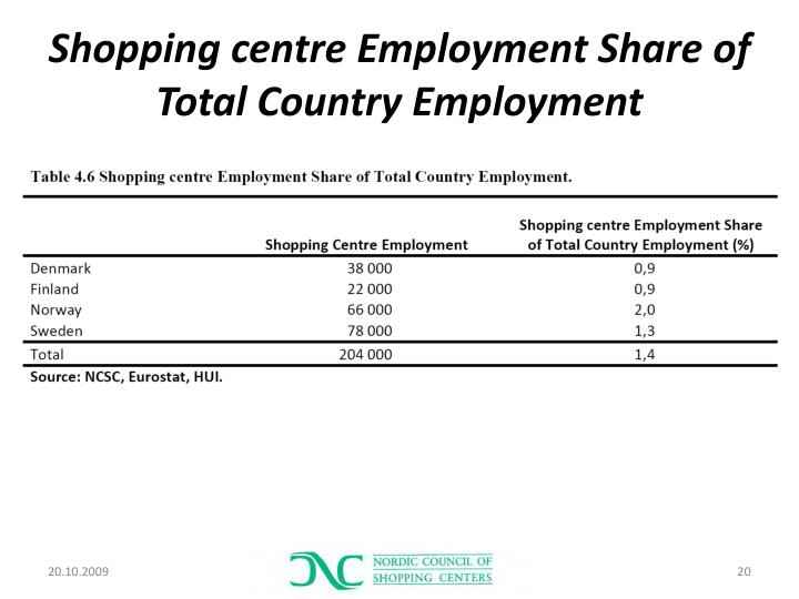 Shopping centre Employment Share of Total Country Employment