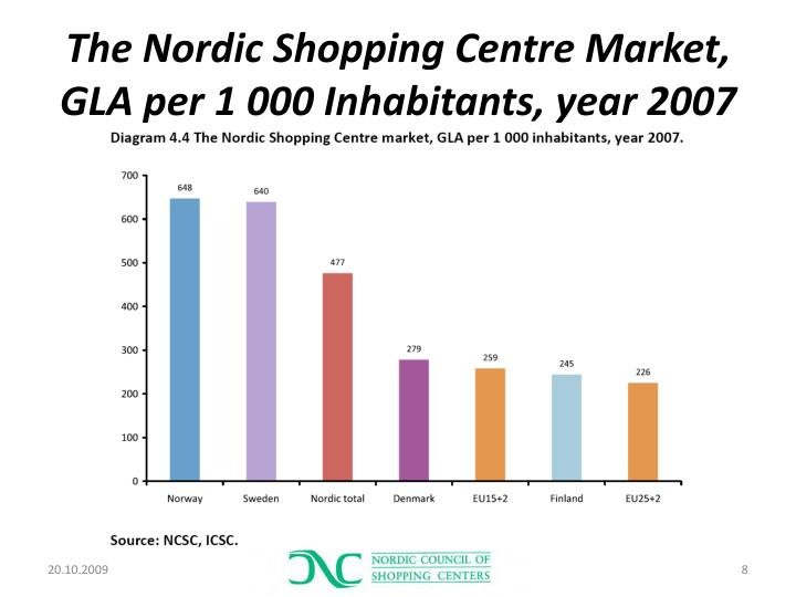 The Nordic Shopping Centre Market, GLA per 1 000 Inhabitants, year 2007