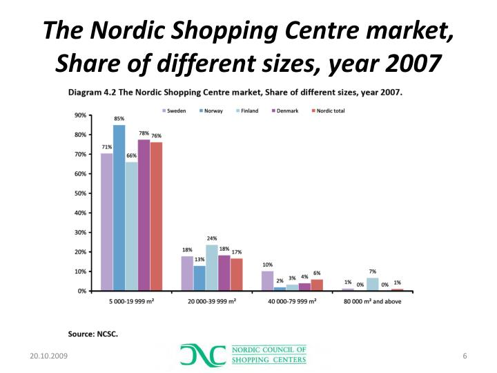 The Nordic Shopping Centre market, Share of different sizes, year 2007