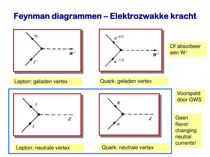 Quark: geladen vertex