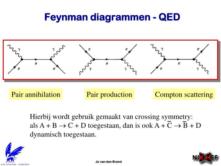 Hierbij wordt gebruik gemaakt van crossing symmetry: