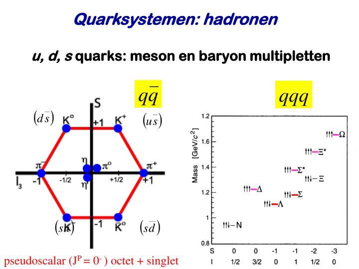 Quarksystemen: hadronen