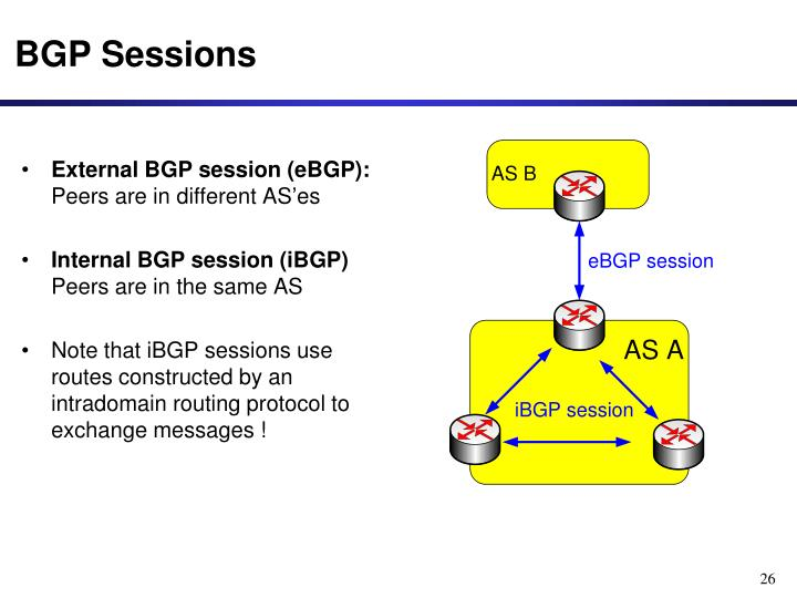 External BGP session (eBGP):