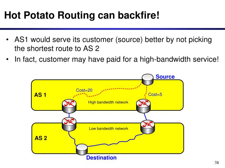 Hot Potato Routing can backfire!