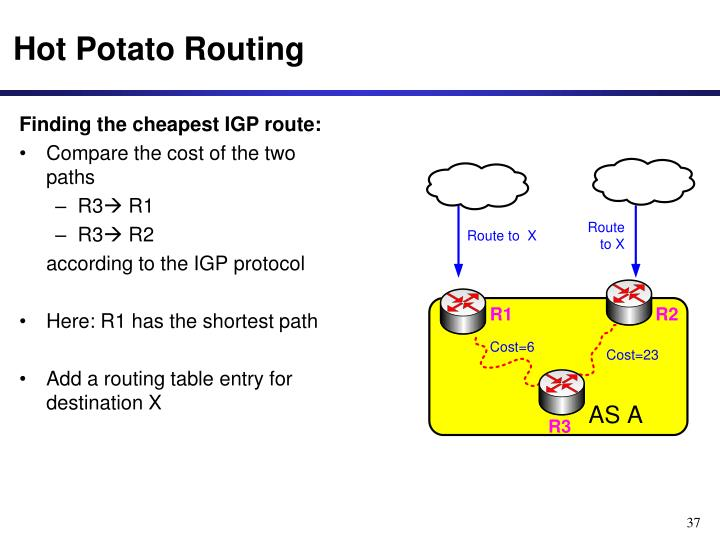 Finding the cheapest IGP route: