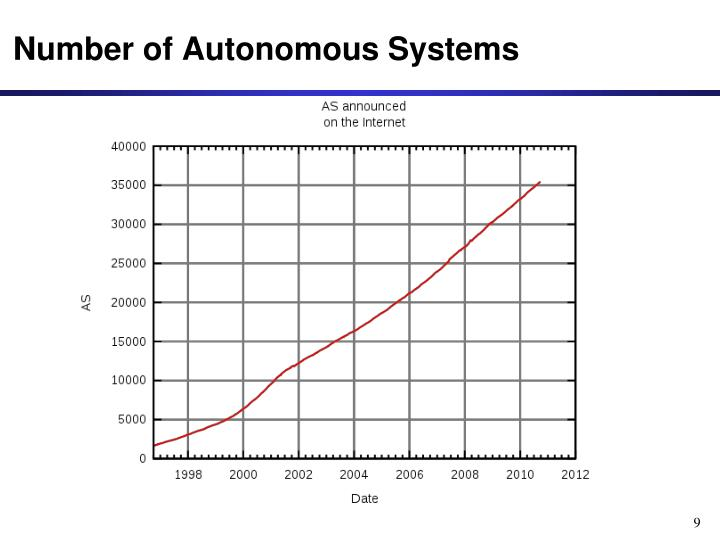 Number of Autonomous Systems