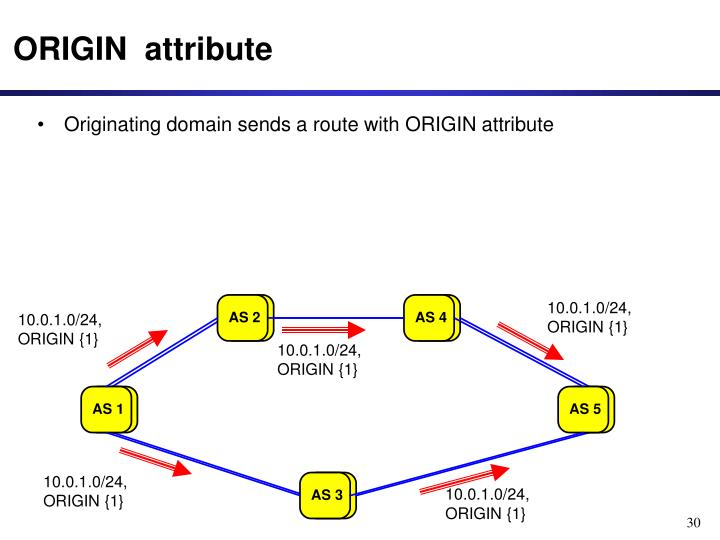 Originating domain sends a route with ORIGIN attribute