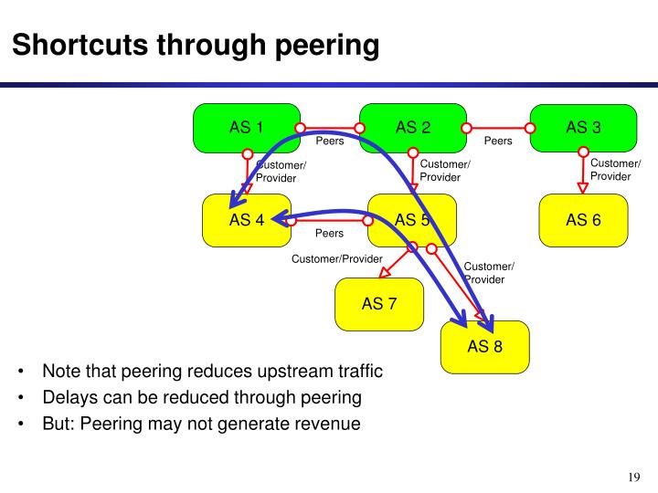 Note that peering reduces upstream traffic