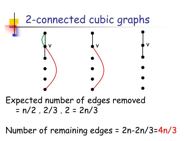 2-connected cubic graphs