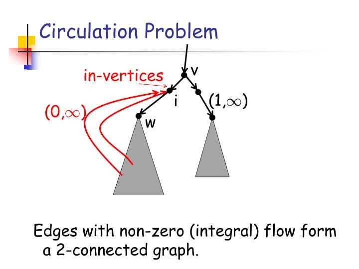 Circulation Problem