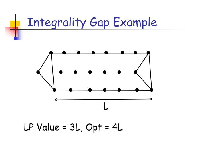 Integrality Gap Example