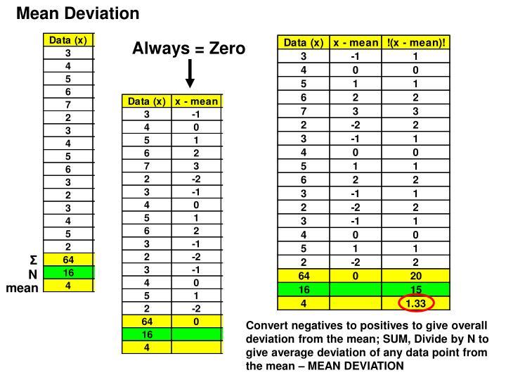 Always = Zero