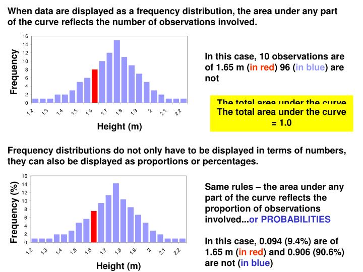 When data are displayed as a frequency distribution, the area under any part of the curve reflects the number of observations involved.