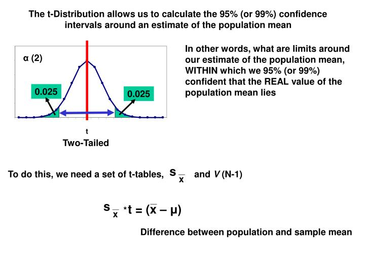 The t-Distribution allows us to calculate the 95% (or 99%) confidence intervals around an estimate of the population mean