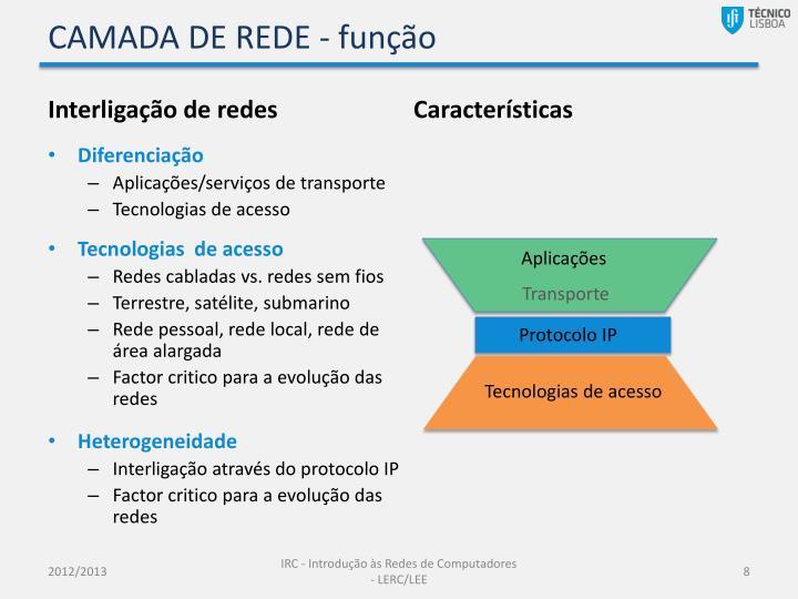 CAMADA DE REDE -