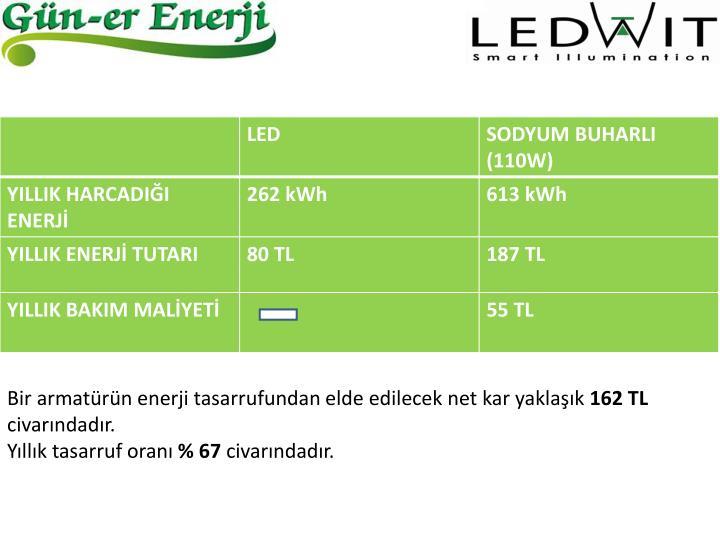 Bir armatürün enerji tasarrufundan elde edilecek net kar yaklaşık