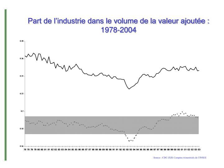 Part de l'industrie dans le volume de la valeur ajoutée : 1978-2004