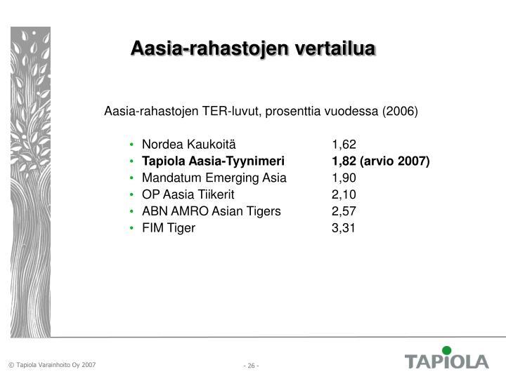 Aasia-rahastojen vertailua