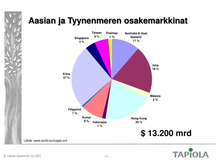 Aasian ja Tyynenmeren osakemarkkinat