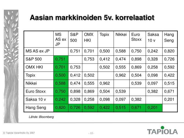 Aasian markkinoiden 5v. korrelaatiot