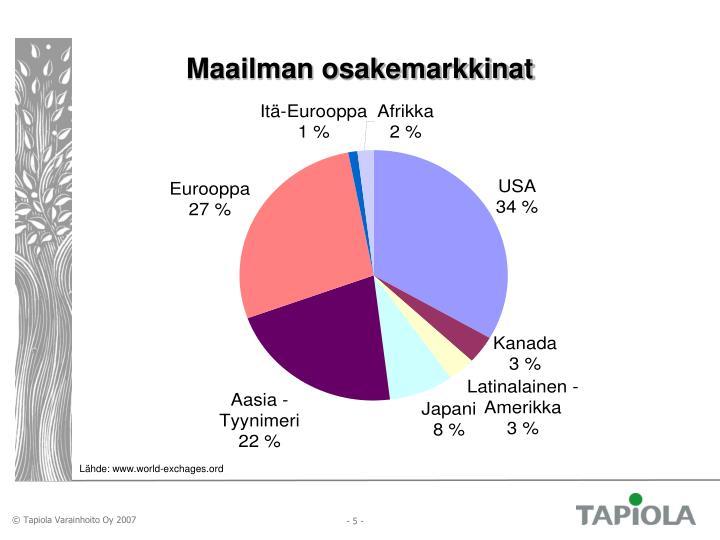 Maailman osakemarkkinat