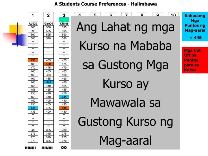 A Students Course Preferences - Halimbawa