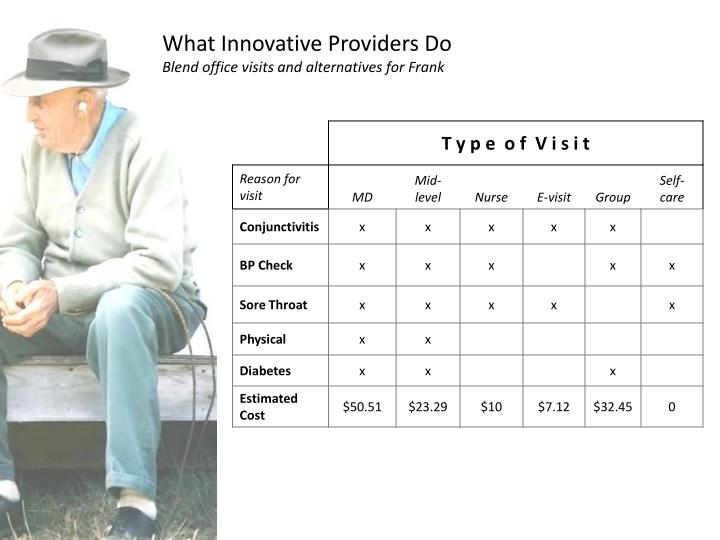 What Innovative Providers Do