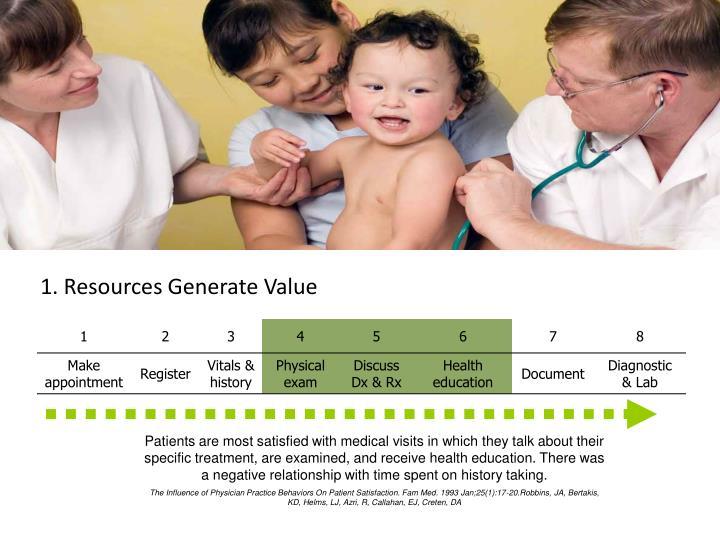 1. Resources Generate Value