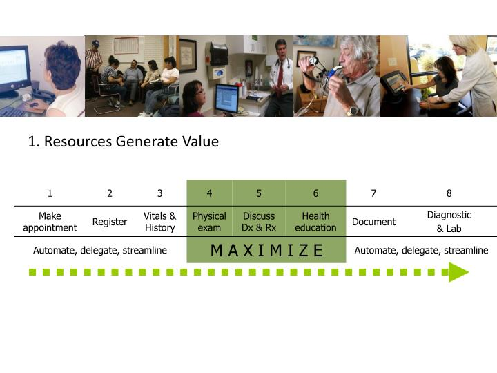 1. Resources Generate Value