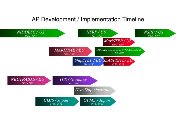 AP Development / Implementation Timeline