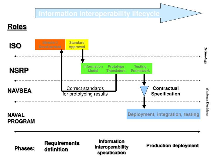 Information interoperability lifecycle