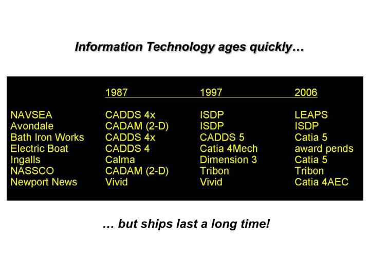 Information Technology ages quickly…