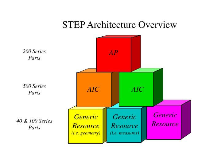 STEP Architecture Overview