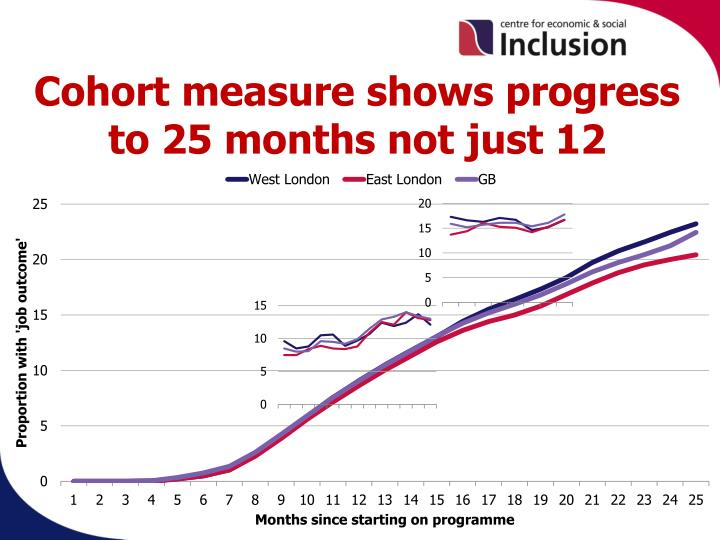 Cohort measure shows progress to