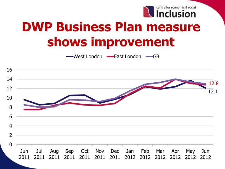 DWP Business Plan measure shows improvement