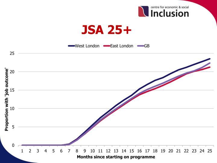 JSA 25+