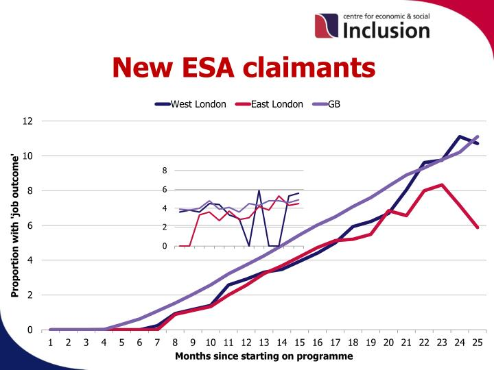 New ESA claimants