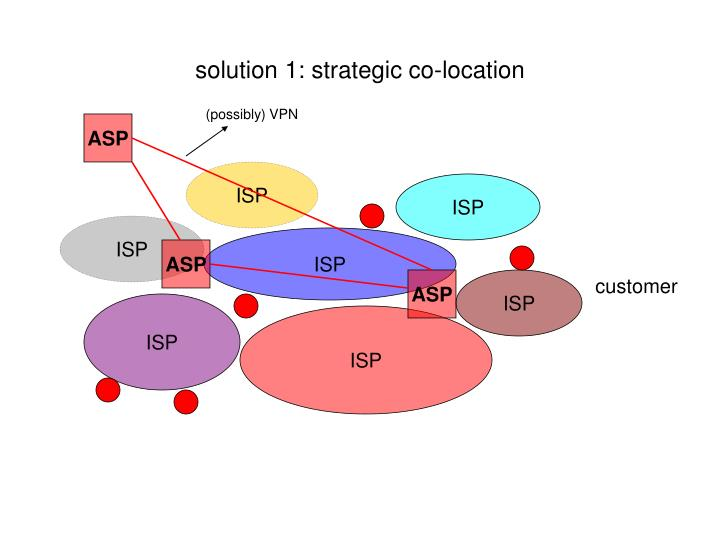 solution 1: strategic co-location